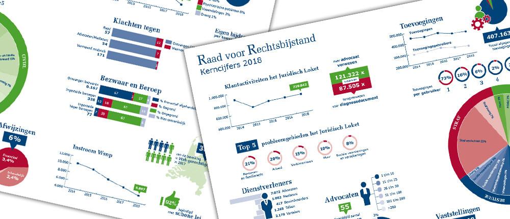 Infographic Jaarverslag 2018 Raad voor Rechtbijstand